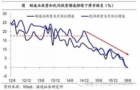 人口红利消失 有效需求不足-1.2万亿美元 中国企业史无前例狂囤现金
