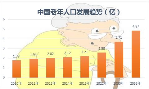 中国如何应对人口老龄化