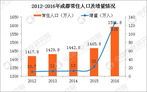 上海要优化人口结构_城市常住人口流动与房价走势分析 二