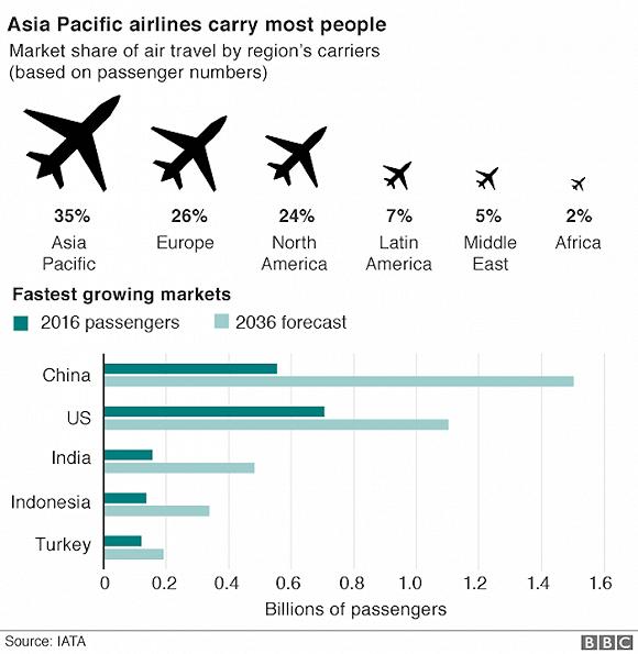 為什麼說亞太地區是全球航空業的「增長極」?看這幾張圖表就明白了