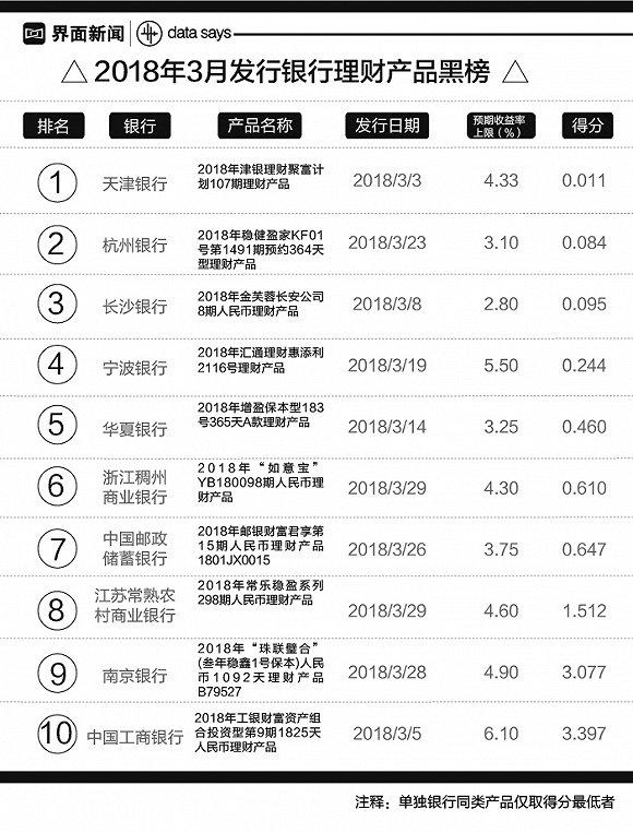 银行理财月度红黑榜:天津银行一款五年期产品流动性较差