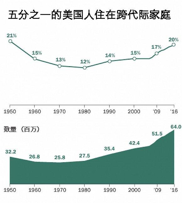 人口老龄化_美国2018人口