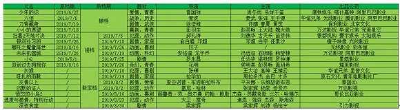 撤档改档齐飞,今年的暑期档因何而变?
