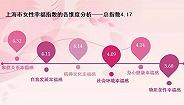 近五成上海已婚女性掌握经济大权,七成女性快乐来自家庭