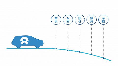 数据   融资关头CFO离职,蔚来靠卖车月入十亿能不能活?