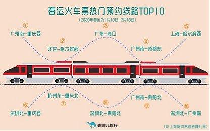 2020年春运火车票预订热门线路top10,来源:去哪儿网