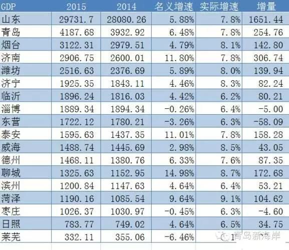 青岛gdp排名_青岛餐饮连锁店排名