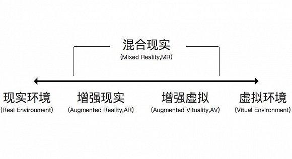 终极扫盲贴:VR、AR、MR、CR如何区分?