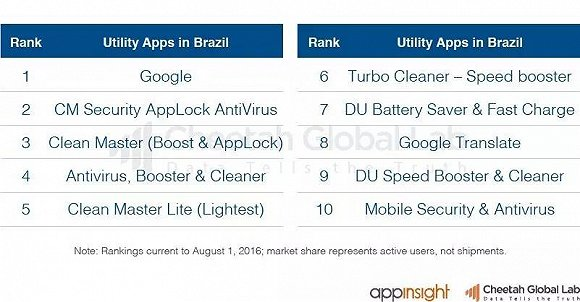 2016巴西移动互联网报告:中国公司的机会在哪儿?