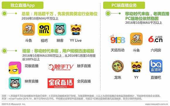 中国移动视频直播市场研究报告2016图片