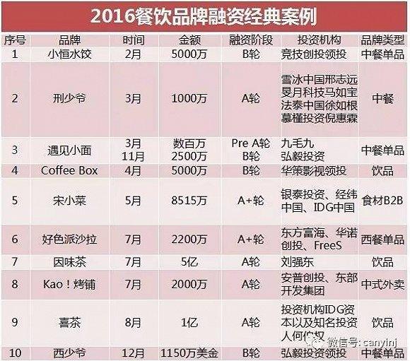 2017餐饮界融资榜:哪些餐饮项目更受投资人青睐?-餐打听