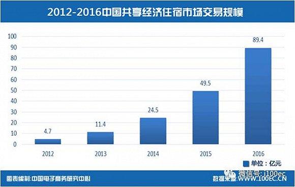 2016年度中国共享经济发展报告