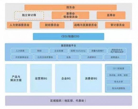 """战略决定结构:华为的""""拧麻花""""组织设置"""