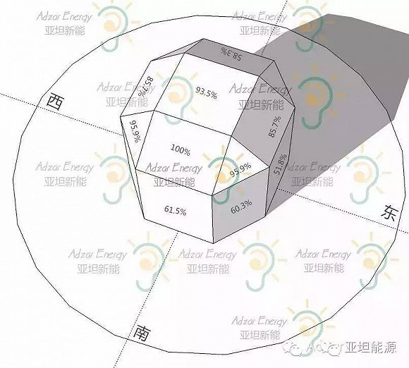 不同角度的方阵系统对光伏电站发电量的影响有多大