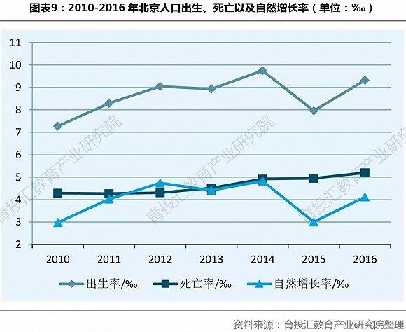 出生人口性别比_2010年北京出生人口