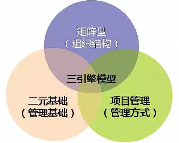 关于生态型商业模式的研究与构建方法