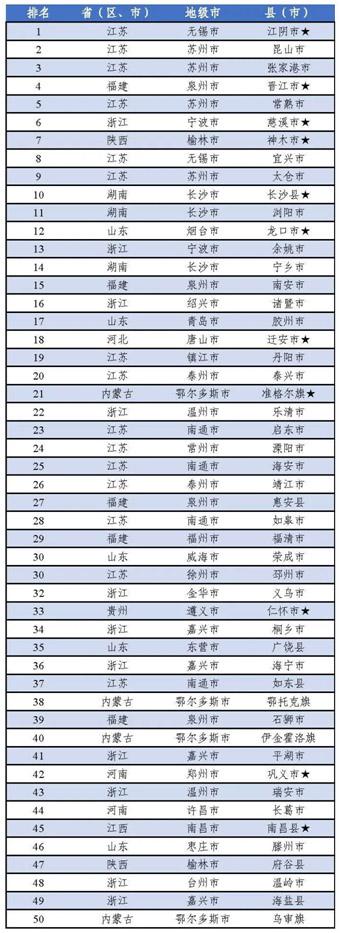 2020年中国工业百强县(市)榜单出炉,娱乐官方游戏慈溪、余姚上榜