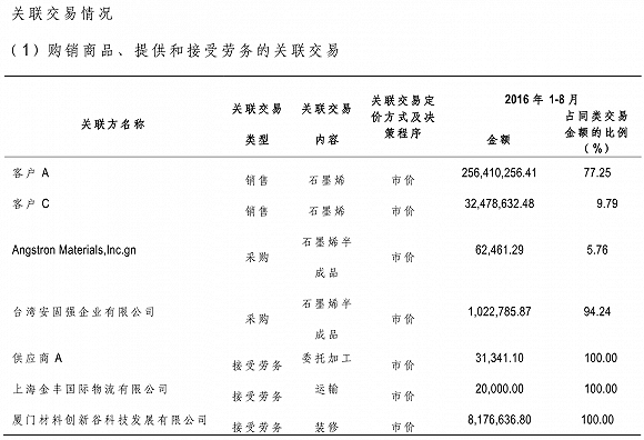 这家石墨烯企业靠关联交易拿下上亿元利润 华西能源却溢价18倍收购