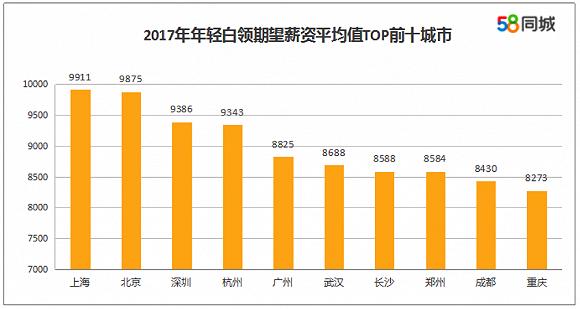 转载:58同城《中国年轻白领就业报告》2017年数据