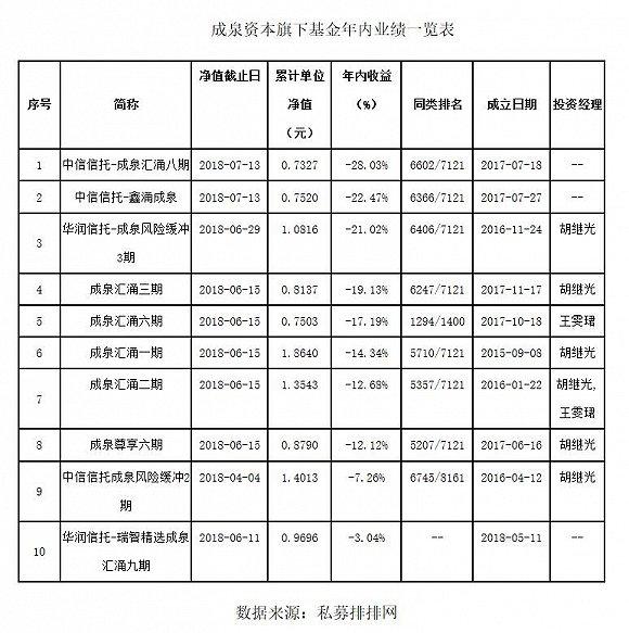 成泉资本年内10只产品8只跌超12% 基金最高亏损达28%