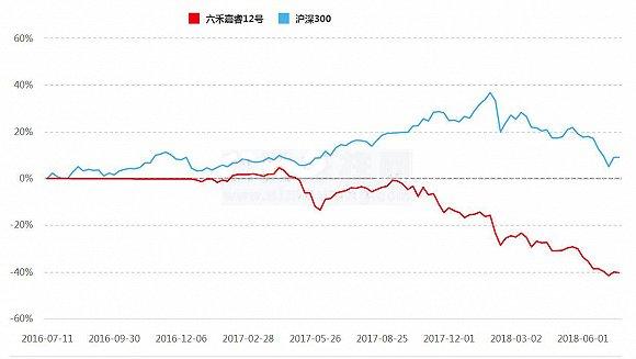 百亿私募六禾投资今年以来几乎全军覆没 单只产品净值跌破了6毛 亏损率逼近三成