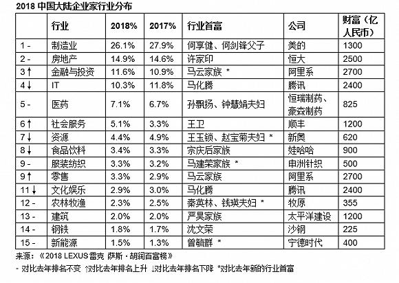 018胡润百富榜:蚂蚁金服估值暴涨助马云登顶