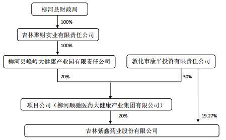 紫鑫药业国资入主有新进展 但投资143亿元项目股份转让存障碍