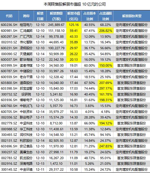 广汇汽车近10亿限售股本周解禁上市,七家机构股东一年亏了44%