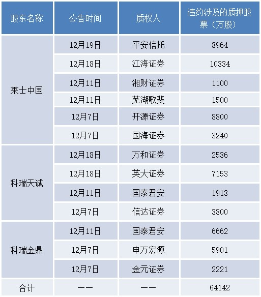 上海莱士十个跌停后开板,市值暴跌630亿元股东爆仓被动减持