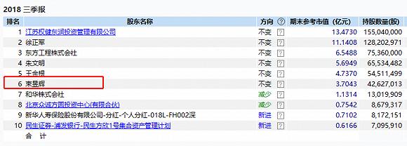 权健束昱辉的资本版图:除了4.3亿入主金财互联,还参股三家上市公司