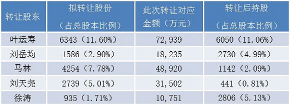 """星普医科""""卖身""""海尔集团,五大股东套现超18亿"""