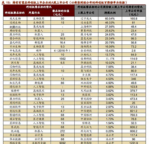科创板潜在标的和 A股受益公司一览表