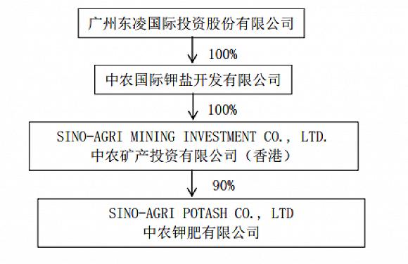 *ST东凌挤出2亿元重启老挝钾盐项目,但后续资金缺口巨大