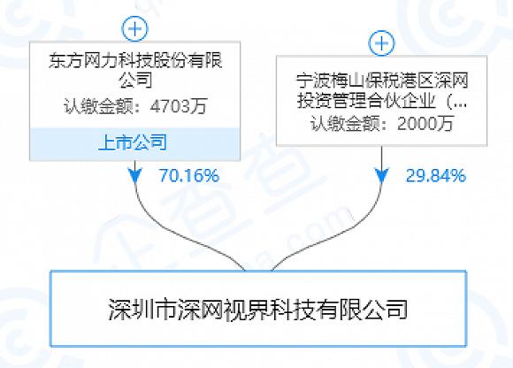 黑天鹅来了,东方网力子公司被曝数百万个人信息数据泄露