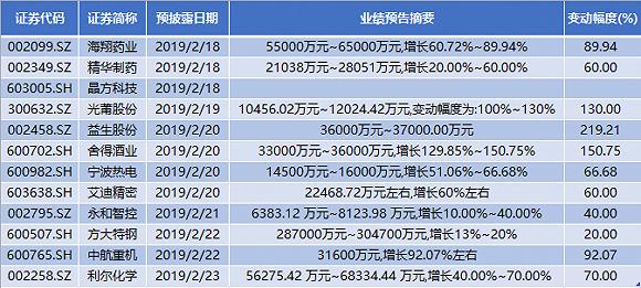 本周12家公司发年报,舍得酒业、光莆股份业绩翻倍式增长