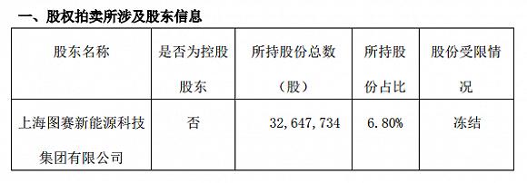 上海图赛持股将被拍卖,龙星化工表示与其无法取得联系