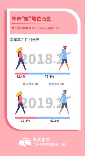 数读|女车主增长显著 上海女性跑车车主最多
