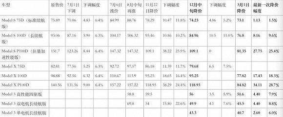 特斯拉全系产品降价促销,最高降幅超34万
