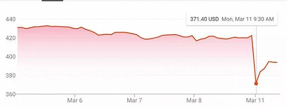 """埃航空难4位央企员工身份确认!波音市值跌了一个""""国航+东航"""""""