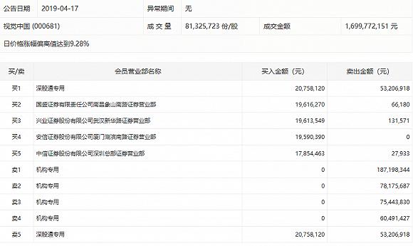 视觉中国涨停背后:央媒痛批专家力挺,机构玩套路出货4亿