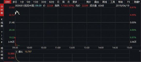 视觉中国被罚30万不触及强制退市,股价涨逾5%