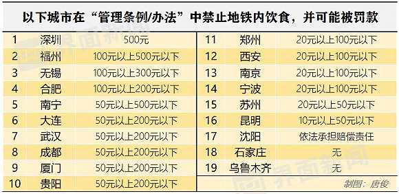 除了北京,这些城市也禁止在地铁内饮食-母婴前沿网