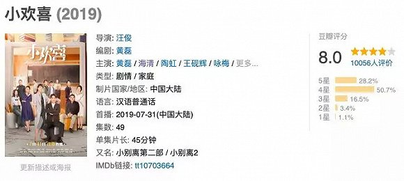 7月31日,由黄磊、海清等主演的《小欢喜》登陆东方、浙江双台首播,当天双台的收视率便突破1%。目前,该剧已更新到第十集,收视依然在暑期档一众作品中排名靠前。