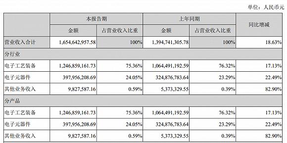 这家国产半导体设备龙头上半年营收增长18.6%,预收款与存货指标创新高