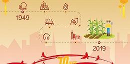 【数说70年③】农民人均收入70年增长40倍,7亿人脱贫