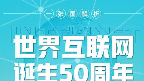 一張圖解析《世界互聯網50周年 中國互聯網25周年發展歷程》