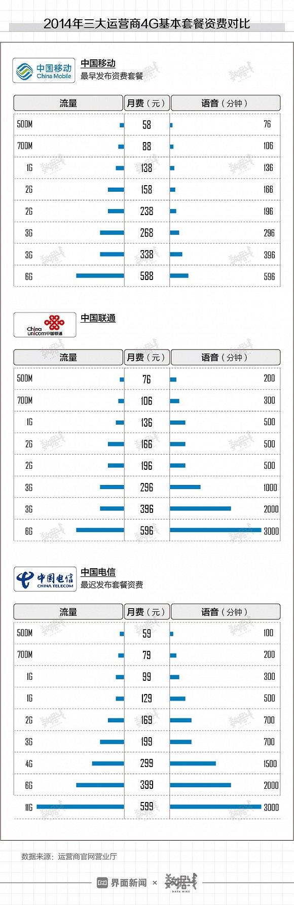 数据 | 三大运营商5G资费贵么?图3