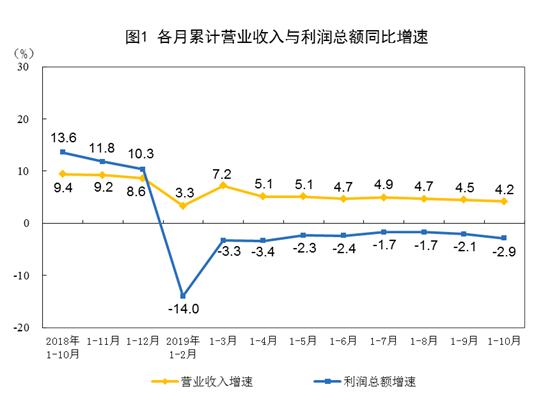 1-10月全国规模以上工业企业利润下降2.9%图3
