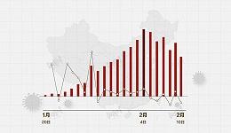 数据   近5日全国新增确诊病例、新增疑似病例整体均呈下降趋势