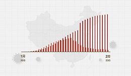 数据 | (截至2月23日24时)新型冠状病毒感染肺炎病例通报例